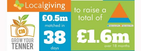 Localgiving Grow Your Tenner campaign