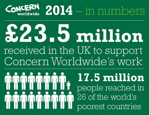 Concern Worldwide 2014 in numbers (infographic)