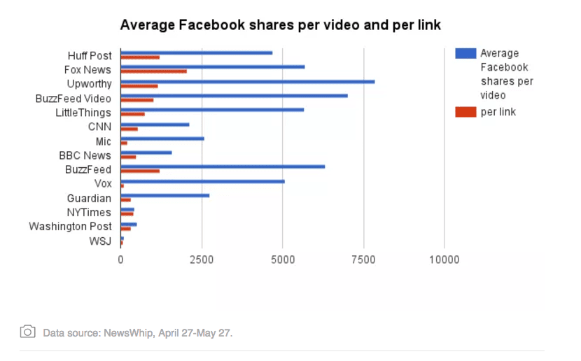 Facebook video shares - chart