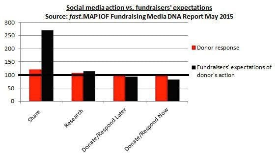 Social media actions vs fundraisers' expectations. Source: fast.MAP / IoF Fundraising Media DNA Report May 2015