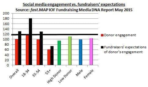 Social media engagement vs fundraisers' expectations. Source: fast.MAP / IoF Fundraising Media DNA Report May 2015
