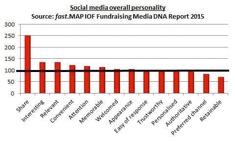 Social media overall personality. Source: fast.MAP / IoF Fundraising Media DNA Report May 2015