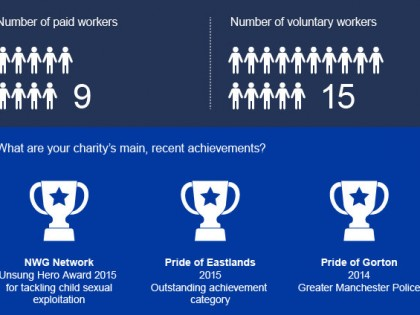 Free financial infographic help for small charities