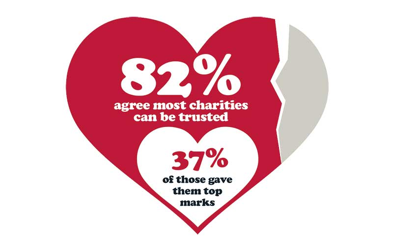 Findings from SCVO survey into public trust in fundraising and charities