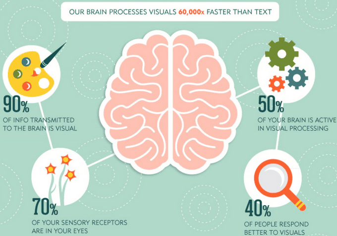 Infographic showing speed with which our brains process images
