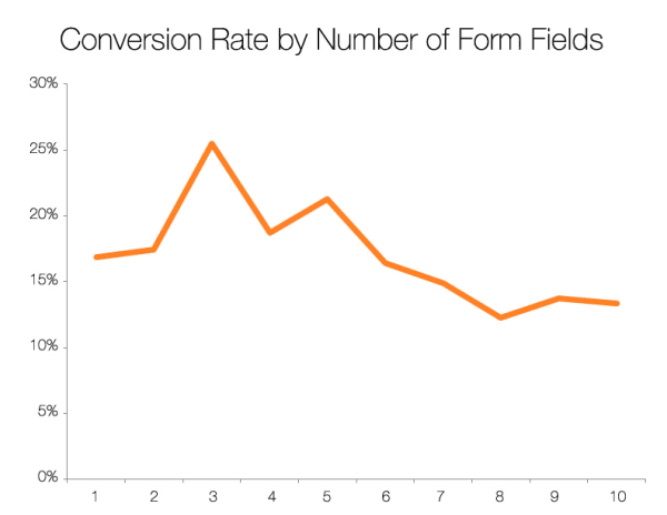 Chart showing conversion rate by number of form fields