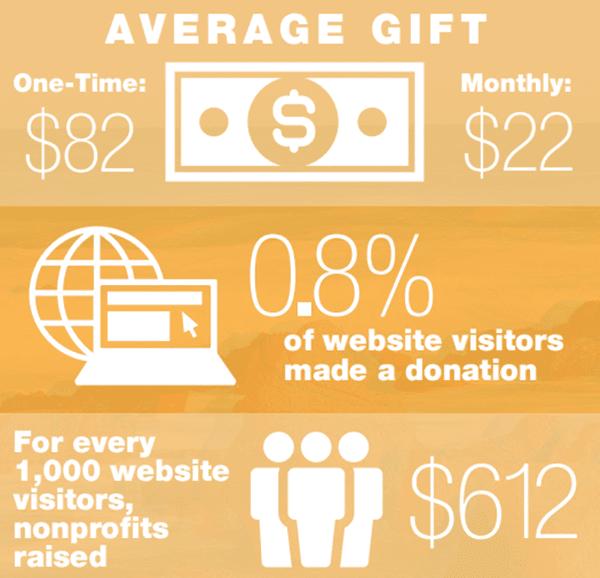 Average gift online