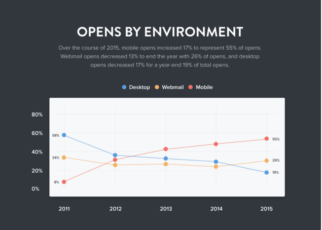 Chart showing email opens by environment eg. mobile v desktop