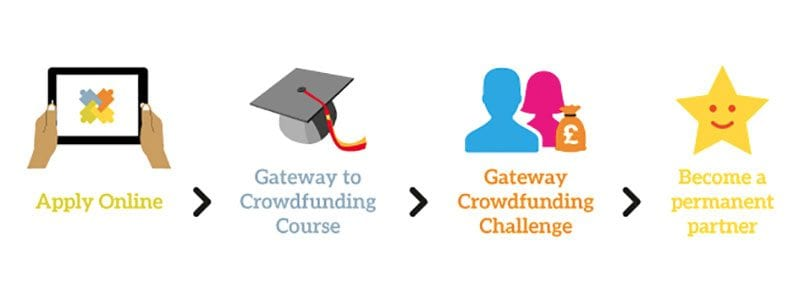 Global Giving UK Gateway Crowdfunding Challenge - how it works