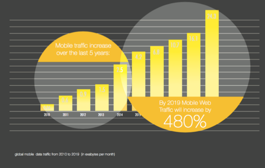 Chart showing increase in mobile web traffic