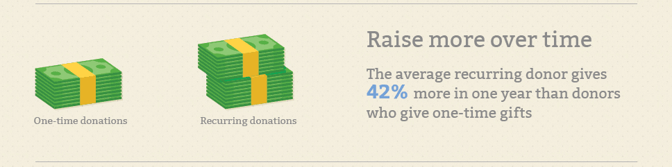 recurring donations - raise more over time