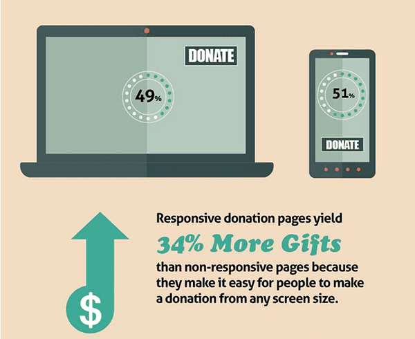 Chart showing responsive design can result in 34% more gifts