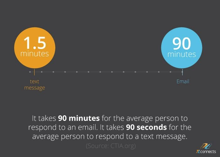 Chart showing how long it takes to respond to an email and to a text message
