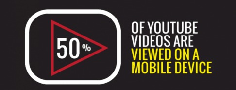 50% of YouTube videos are viewed on a mobile device
