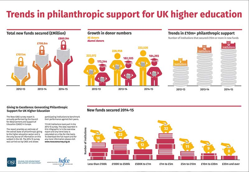 Trends in philanthropic support for UK higher education - CASE/Ross survey 2016