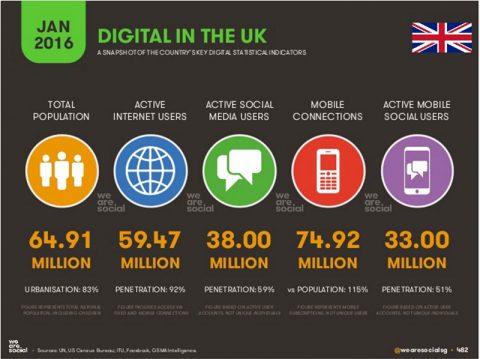 Digital in the UK - from WeAreSocial.com 2016
