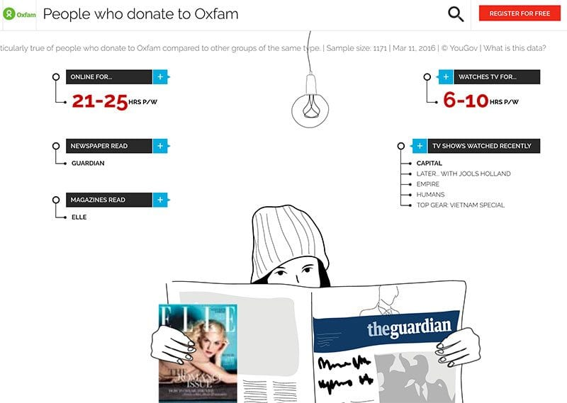 Chart showing typical media interests of Oxfam supporters - according to YouGov Profiles LITE.