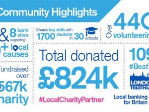 Nominate a local charity for TSB Charitable Partnership