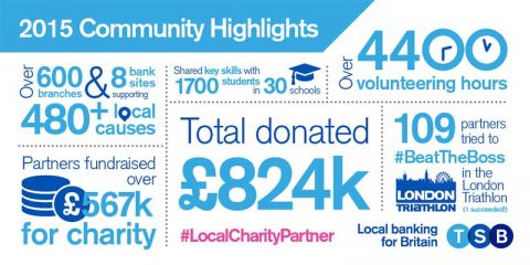 TSB's Community highlights 2015 (infographic)