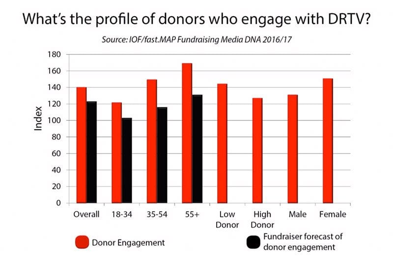 Chart - what's the profile of donors who engage with DRTV? source - fast.MAP