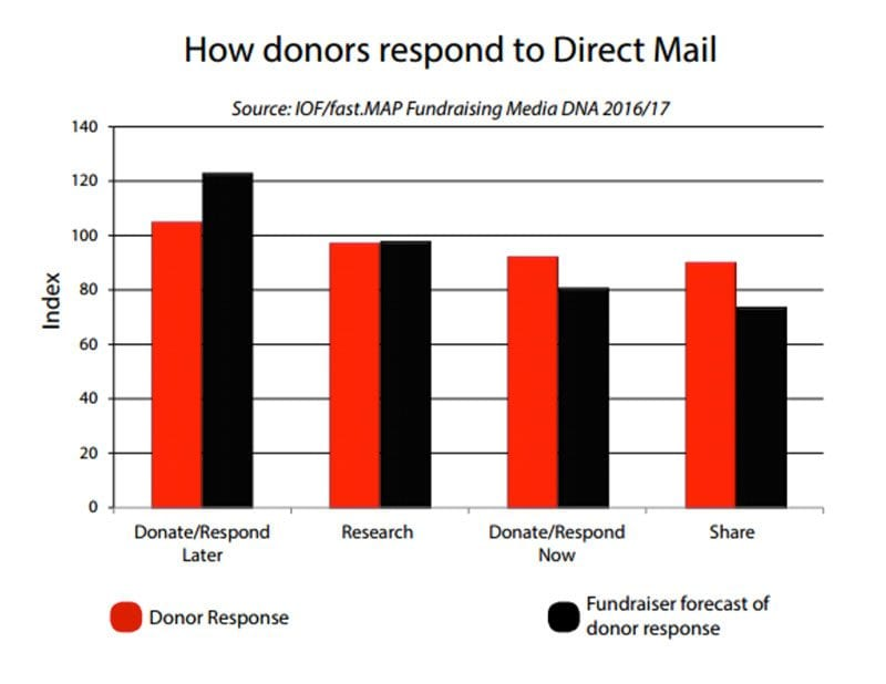 Chart - how donors respond to direct mail - source: fast.MAP