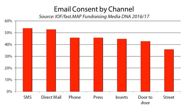 Chart - email consent by channel - source: fast.MAP