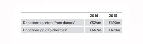 2015-16 donations to charity via CAF (chart)