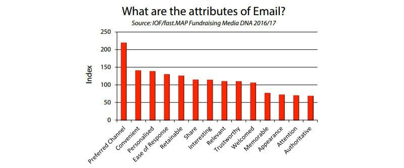 Chart - what are the attributes of email?
