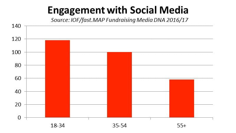 Engagement with social media - chart