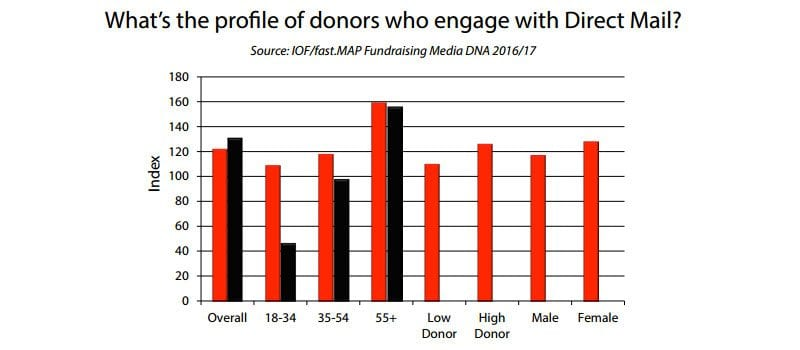 Donors who engage with direct mail - chart