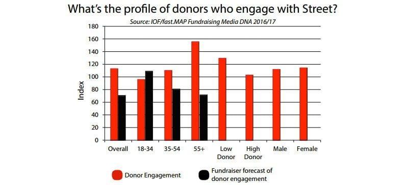 Donors who engage with street fundraising  - chart