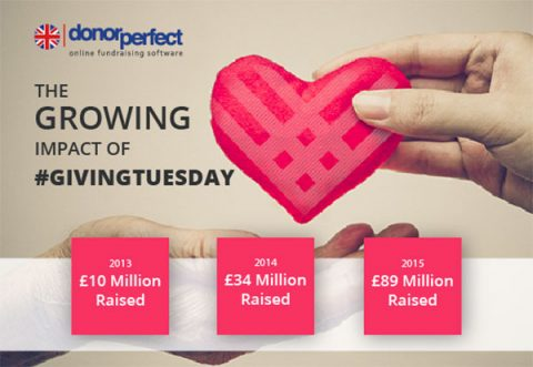 Donor Perfect - the growing impact of #GivingTuesday