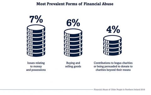 Chart showing most prevalent forms of financial abuse of elders in Northern Ireland
