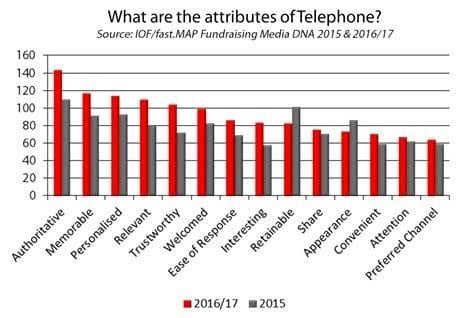 Chart - what are the attributes of telephone?