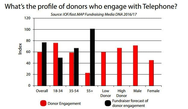 Charity - What's the profile of donors who engage with telephone?