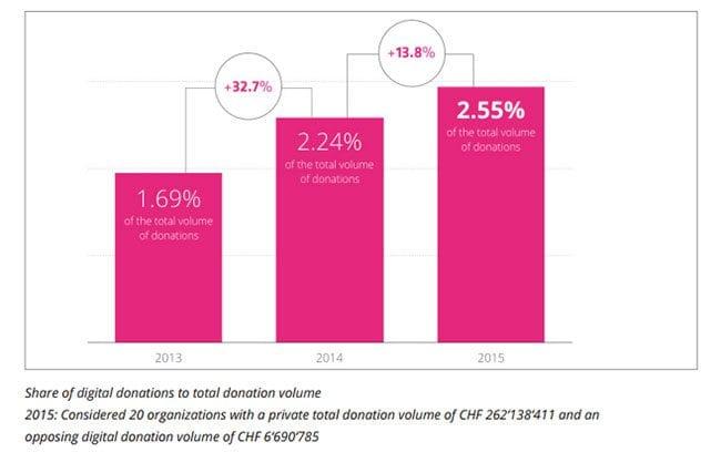 raise-now-digital-fundraising-study-switzerland-2016-stat-chart
