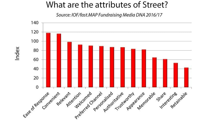 Chart: what are the attributes of street fundraising as a fundraising channel?