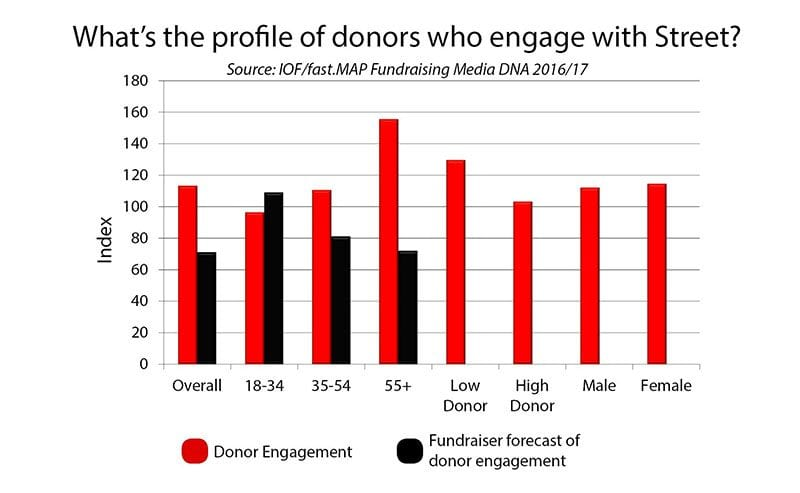 Chart: profile of donors who engage with street fundraising?