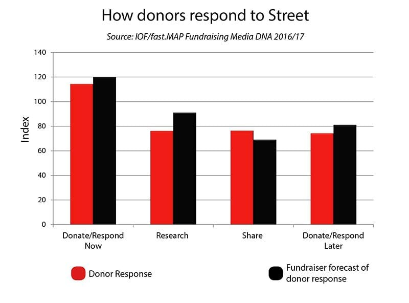 Chart: how donors respond to street fundraising