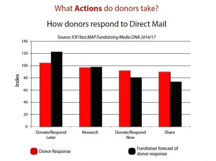 Chart: how donors respond to direct mail