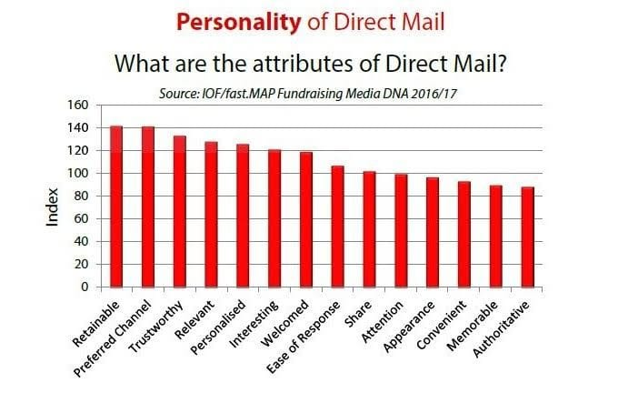 Chart = personality of direct mail