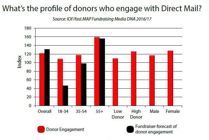 Chart: profile of donors who engage with direct mail
