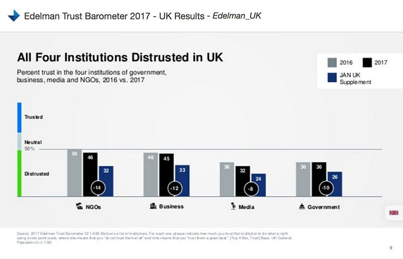 Edelman chart - all four institutions distrusted in UK