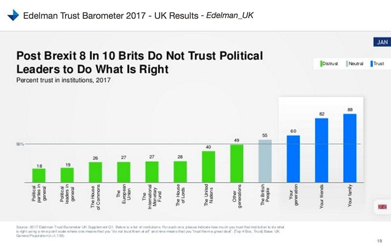 Edelman chart - trust in political leaders to do what is right