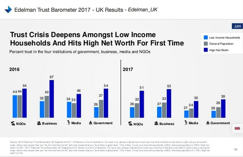 Edelman chart - trust is falling amongst low income and high net worth for the first time