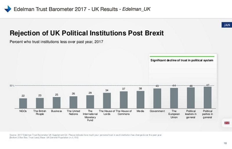 Edelman chart - rejection of UK political institutions post Brexit