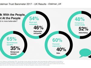What can charities learn from the 2017 Edelman Trust Barometer?