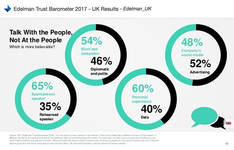 Edelman chart - talk with the people, not at the people