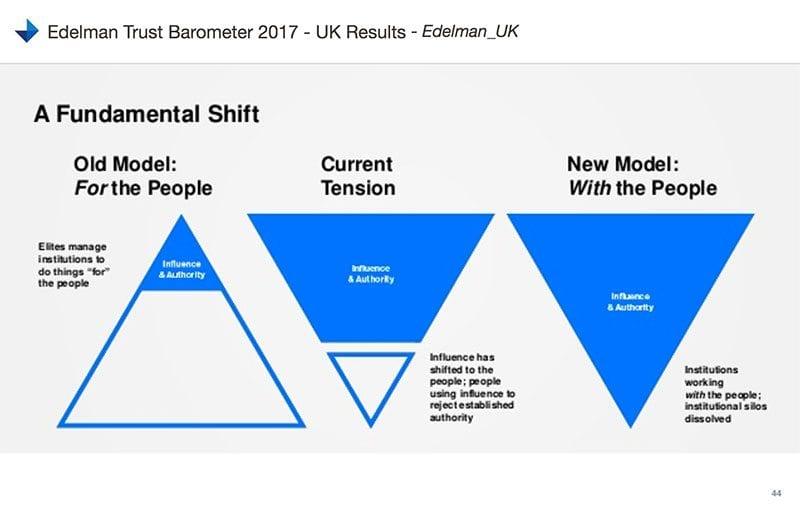 Edelman chart - a fundamental shift