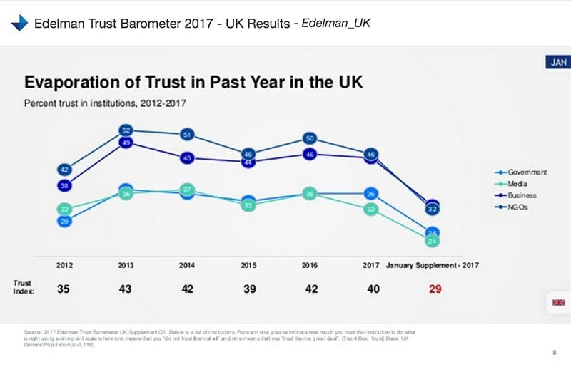 Edelman chart - evaporation of trust in past year in the UK